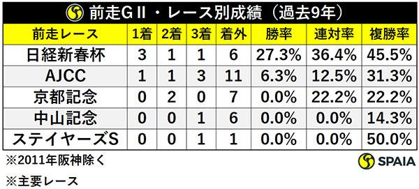 前走GⅡ・レース別成績(過去9年)ⒸSPAIA