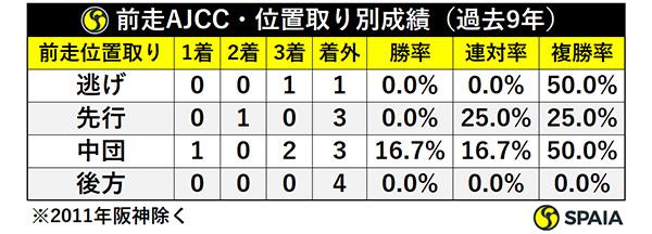 前走AJCC・位置取り別成績(過去9年)ⒸSPAIA