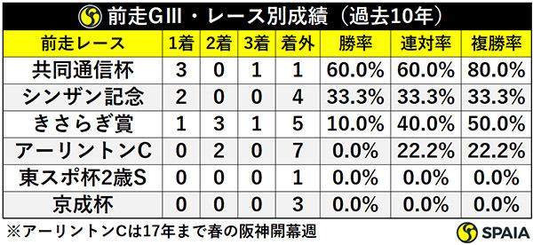 前走GⅢ・レース別成績(過去10年)ⒸSPAIA