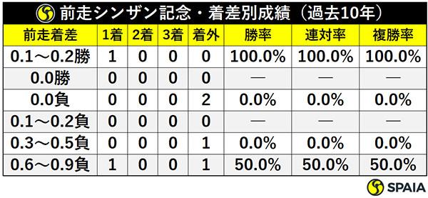 前走シンザン記念・着差別成績(過去10年)ⒸSPAIA