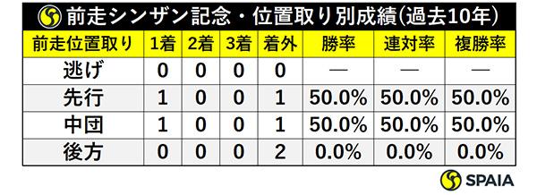 前走シンザン記念・位置取り別成績(過去10年)ⒸSPAIA