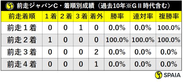 過去10年の大阪杯前走JC組着順別成績ⒸSPAIA