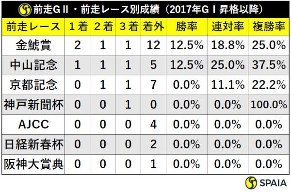 GⅠ昇格後の大阪杯前走GⅡ組レース別成績ⒸSPAIA