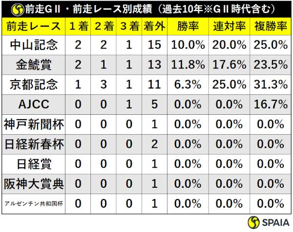 過去10年の大阪杯前走GⅡ組レース別成績ⒸSPAIA