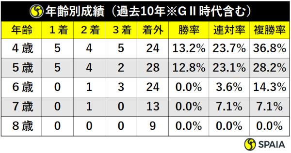 過去10年の大阪杯馬齢別成績ⒸSPAIA