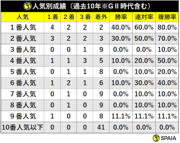 過去10年の大阪杯人気別成績ⒸSPAIA