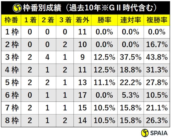 過去10年の大阪杯枠別成績ⒸSPAIA
