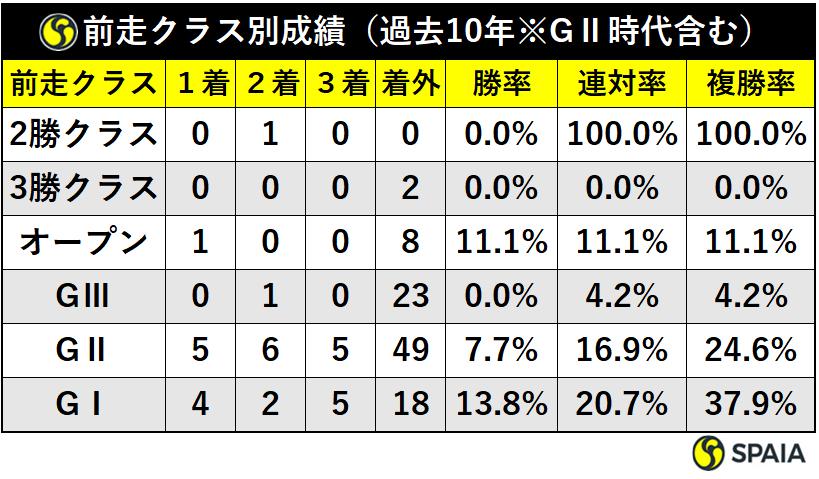 過去10年の大阪杯前走クラス別成績ⒸSPAIA