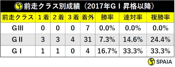 GⅠ昇格後の大阪杯前走クラス別成績ⒸSPAIA