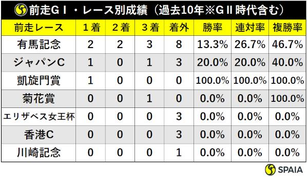 過去10年の大阪杯前走GⅠ組レース別成績ⒸSPAIA