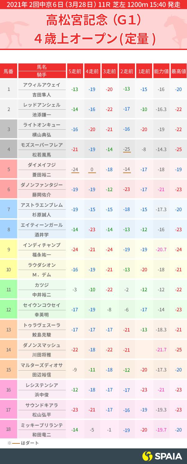 高松宮記念PP指数表,インフォグラフィック,ⒸSPAIA