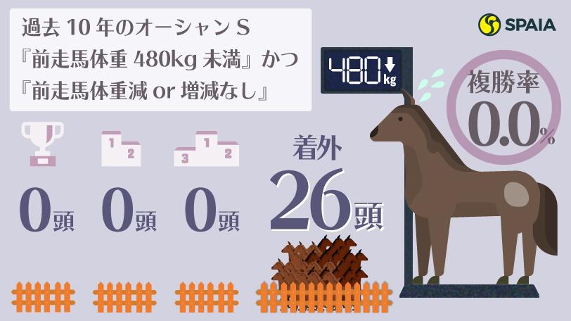過去10年のオーシャンS『前走馬体重480kg未満』かつ『前走馬体重減or増減なし』の成績インフォグラフィックⒸSPAIA