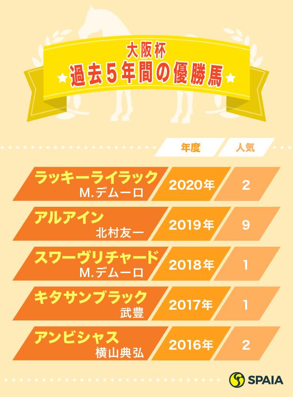 大阪杯過去5年の優勝馬ⒸSPAIA