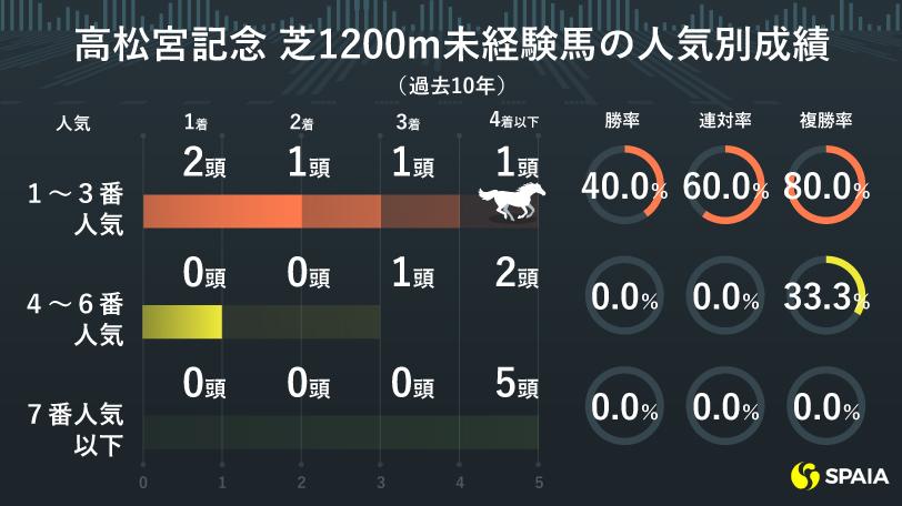 高松宮記念の1200m未経験馬成績ⒸSPAIA