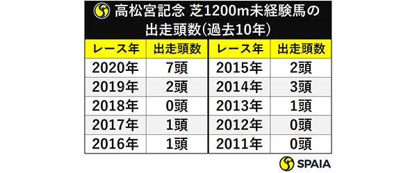 高松宮記念 芝1200m未経験馬の出走頭数(過去10年)ⒸSPAIA