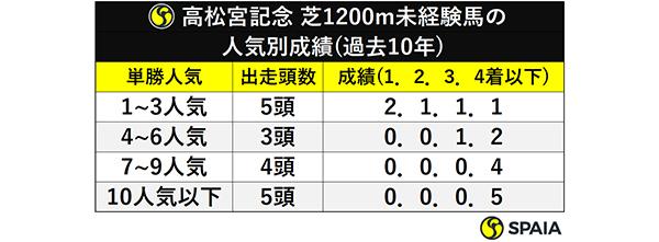 高松宮記念 芝1200m未経験馬の人気別成績(過去10年)ⒸSPAIA