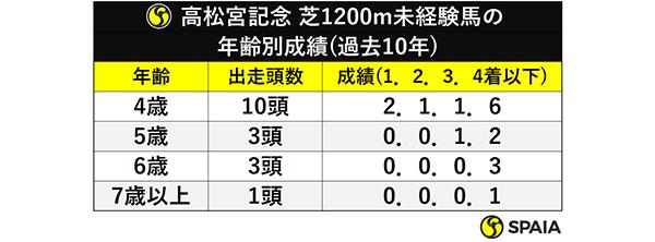 高松宮記念 芝1200m未経験馬の年齢別成績(過去10年)ⒸSPAIA