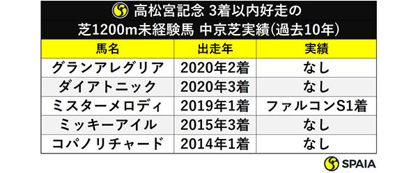 高松宮記念 3着以内好走の芝1200m未経験馬 中京芝実績(過去10年)ⒸSPAIA