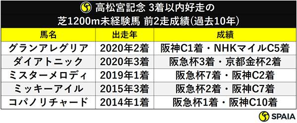 高松宮記念 3着以内好走の芝1200m未経験馬 前2走成績(過去10年)ⒸSPAIA