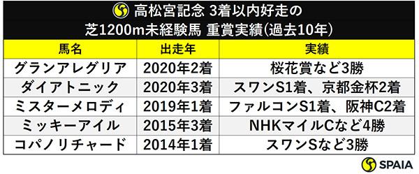 高松宮記念 3着以内好走の芝1200m未経験馬 重賞実績(過去10年)ⒸSPAIA