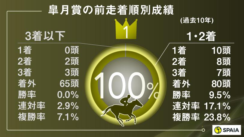 皐月賞の前走着順別成績(過去10年)ⒸSPAIA