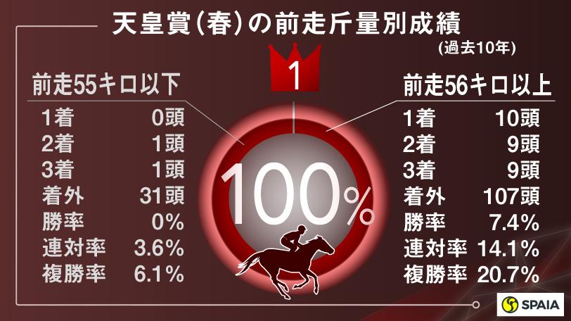 天皇賞(春)の前走斤量別成績(過去10年)インフォグラフィックⒸSPAIA