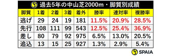 過去5年の中山芝2000m・脚質別成績ⒸSPAIA