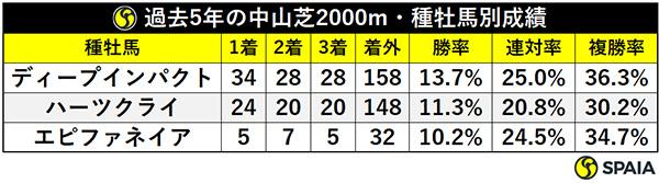 過去5年の中山芝2000m・種牡馬別成績ⒸSPAIA