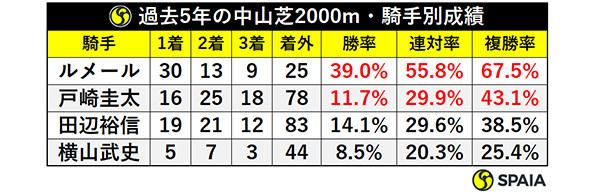 過去5年の中山芝2000m・騎手別成績ⒸSPAIA