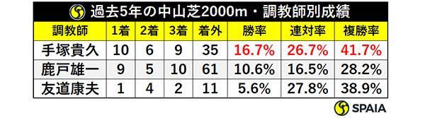 過去5年の中山芝2000m・調教師別成績ⒸSPAIA
