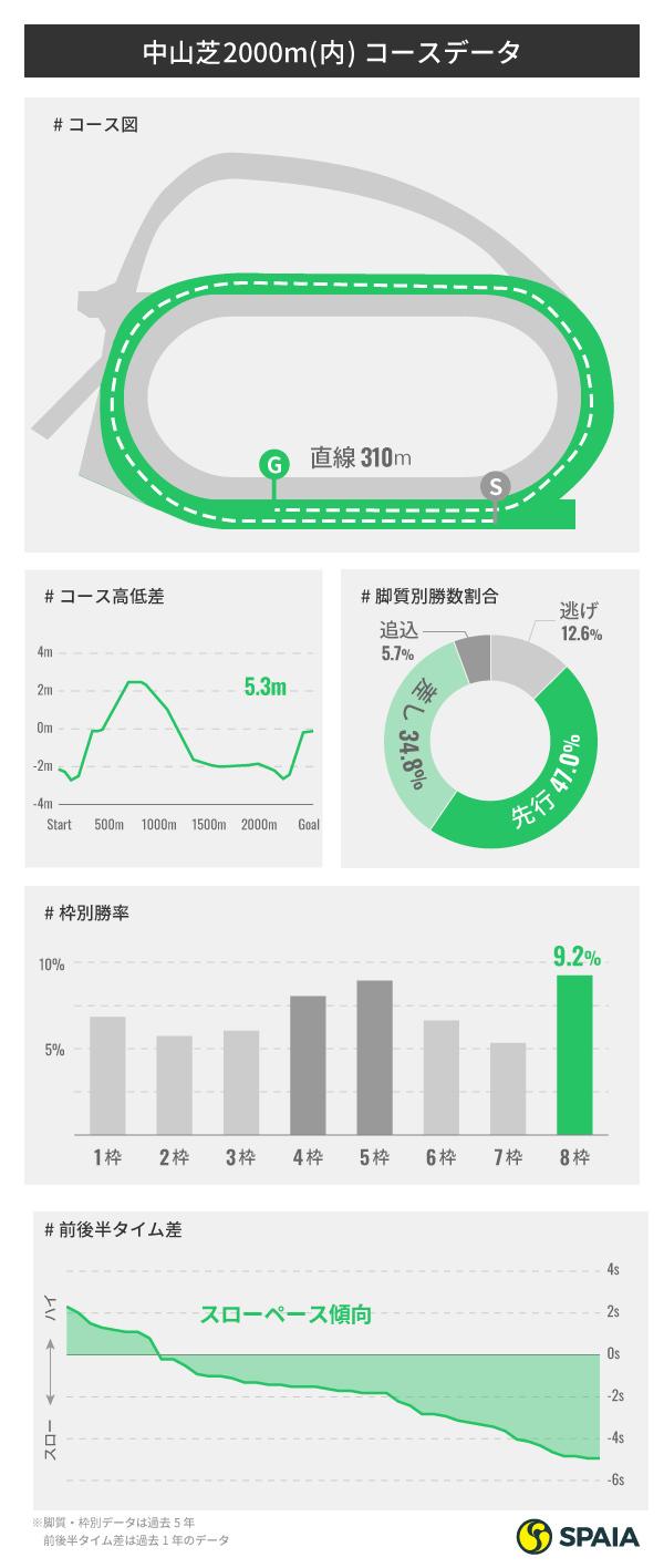 中山芝2000コースデータ,インフォグラフィック,ⒸSPAIA