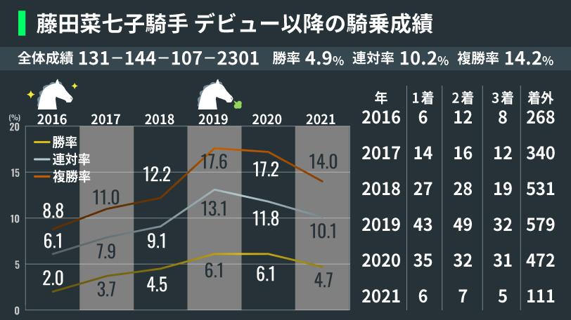 藤田菜七子騎手デビュー以降の騎乗成績,インフォグラフィック,ⒸSPAIA