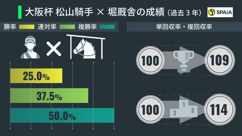 松山騎手と堀厩舎コンビの成績,インフォグラフィック,ⒸSPAIA
