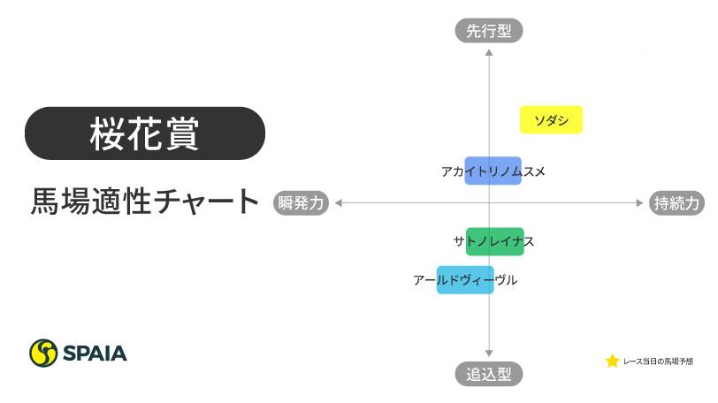 桜花賞馬場適正チャート,インフォグラフィック,ⒸSPAIA
