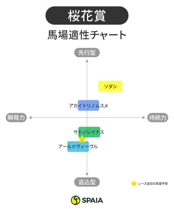 桜花賞馬場適性チャート,インフォグラフィック,ⒸSPAIA