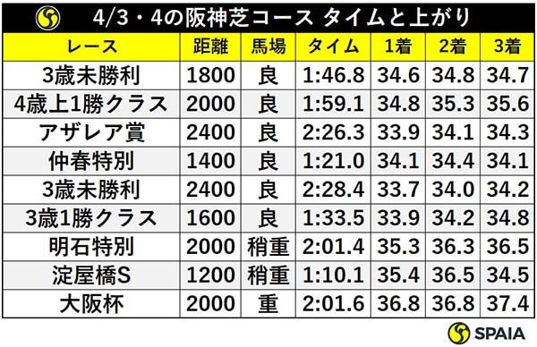 4/3・4の阪神芝コース タイムと上がりⒸSPAIA