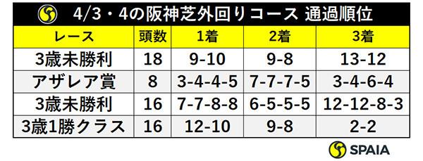 4/3・4の阪神芝外回りコース 通過順位ⒸSPAIA