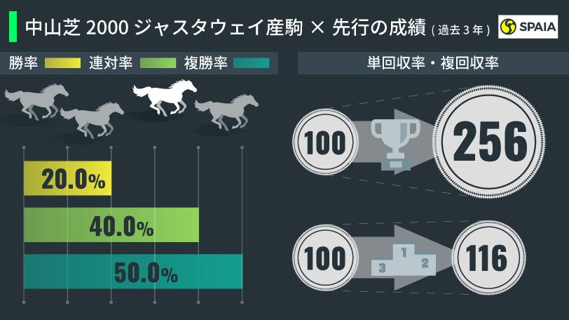 中山芝2000m ジャスタウェイ産駒×先行の成績(過去3年)