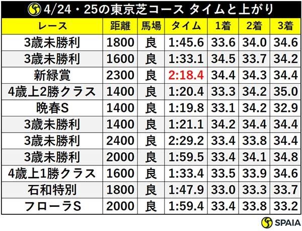 4/24・25の東京芝コース タイムと上がりⒸSPAIA