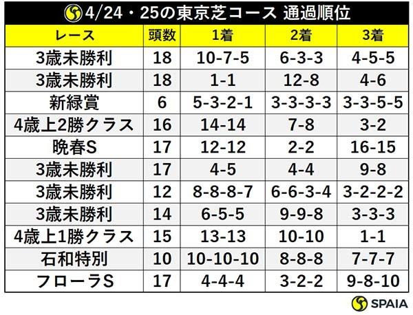 4/24・25の東京芝コース 通過順位ⒸSPAIA