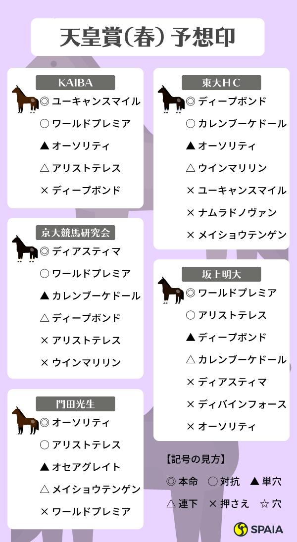 天皇賞(春)予想印,インフォグラフィック,ⒸSPAIA