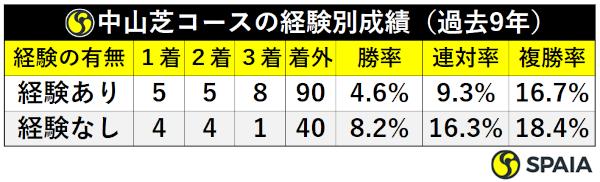 過去9年皐月賞・中山経験有無別成績ⒸSPAIA