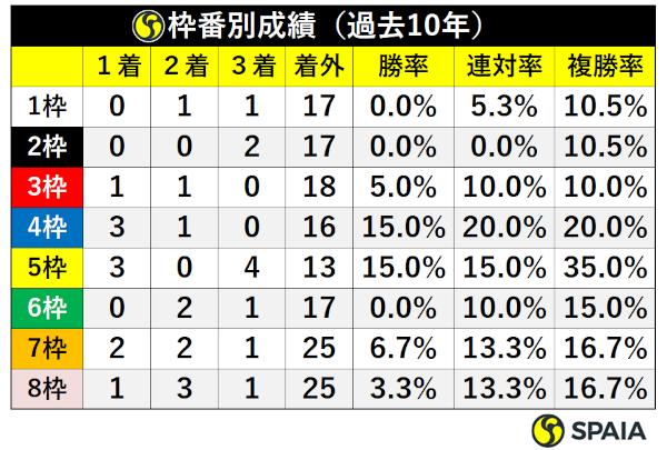 桜花賞過去10年枠番別成績ⒸSPAIA