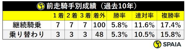 桜花賞過去10年乗り替わり・継続騎乗別成績ⒸSPAIA