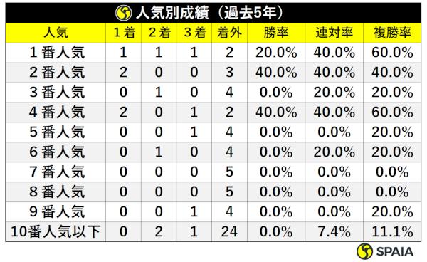 阪神牝馬S過去5年人気別成績ⒸSPAIA