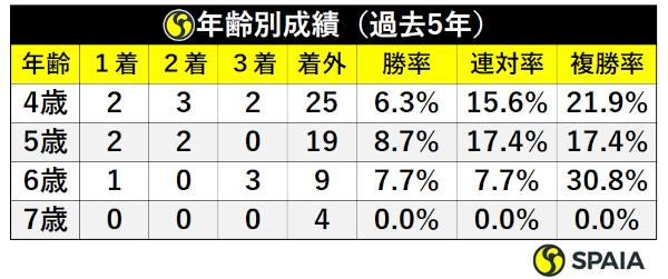 阪神牝馬S過去5年年齢別成績ⒸSPAIA