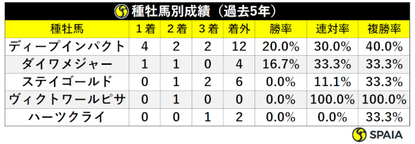 阪神牝馬S過去5年種牡馬別成績ⒸSPAIA