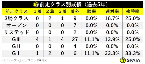 阪神牝馬S過去5年前走クラス別成績ⒸSPAIA