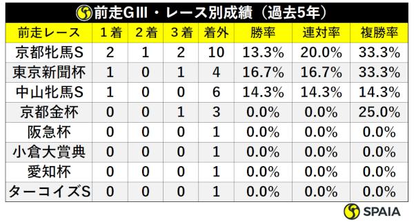 阪神牝馬S過去5年前走GⅢ・前走レース別成績ⒸSPAIA