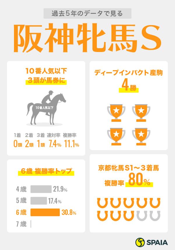 阪神牝馬S1週前インフォグラフィック2ⒸSPAIA